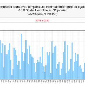 Warmest winter on record in Chamonix