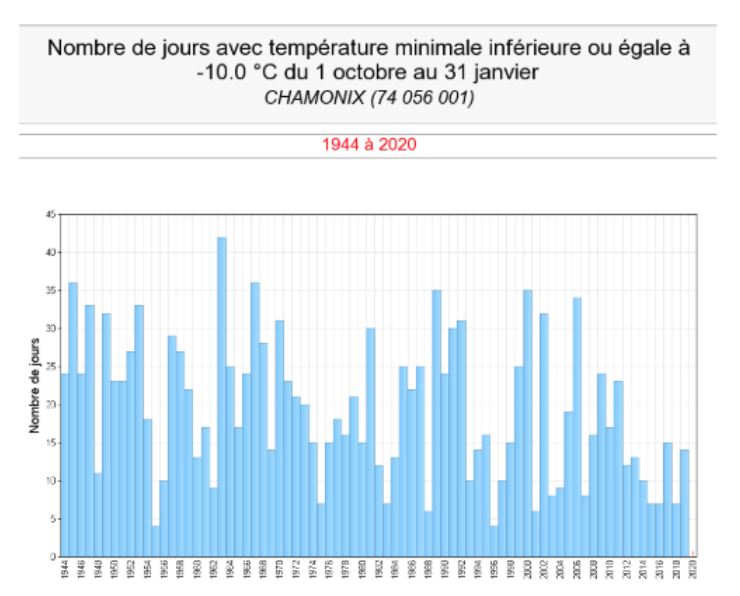 chamonix temperatures